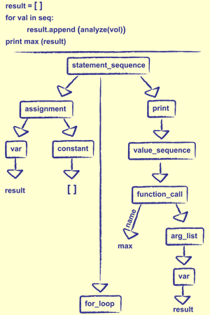 Treeform syntax tree drawing software