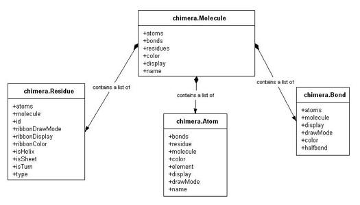 Chimeras Object Model