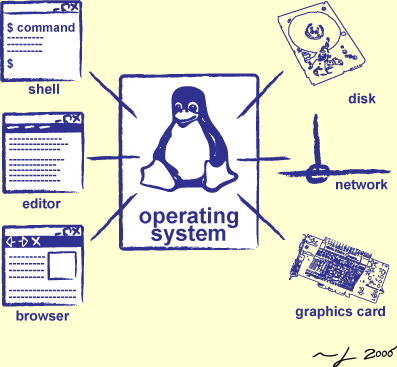 operating system and shell The shell has a funny name, but only because the 'kernel' of an operating system is an even funnier name a shell is the piece of material that wraps around a kernel.