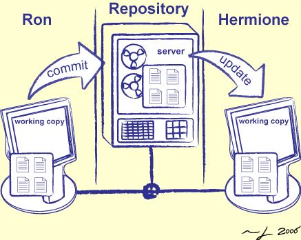 Software Development Tools: Part I